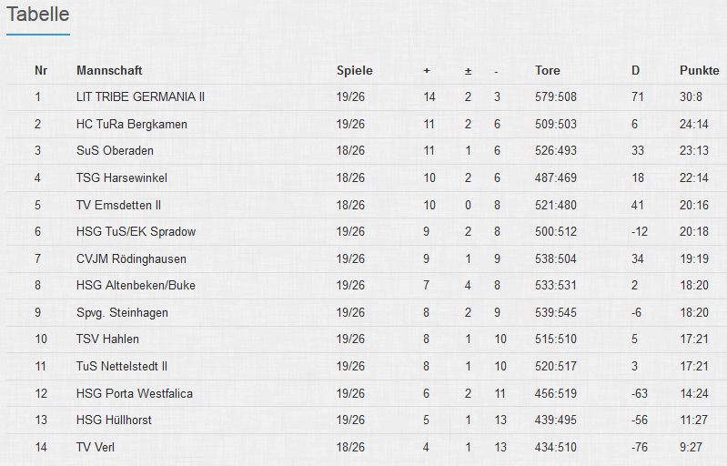 Tabelle 19
